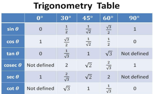 Trigonometric Tables
