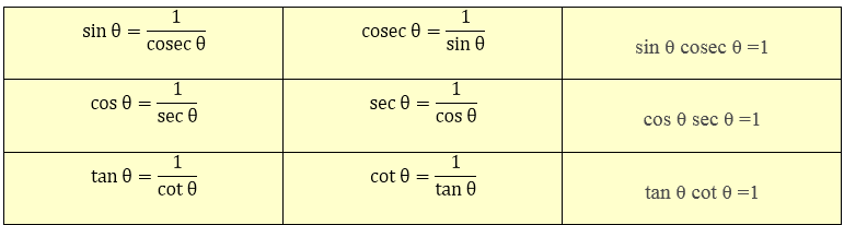 Reciprocal Relation between Trigonometric Ratios