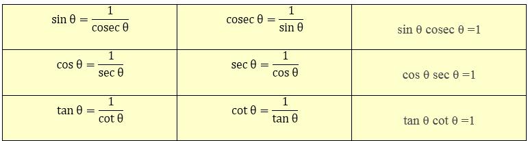 Reciprocal Relation between Trigonometric Ratios