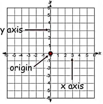 Cartesian System