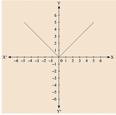 The graph of y = |x| + 2.