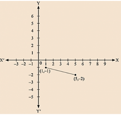 The abscissa and ordinates of points on the line