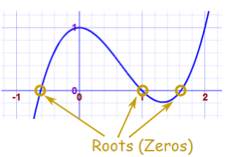 The root of the polynomial