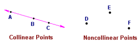 Collinear and Non-collinear points