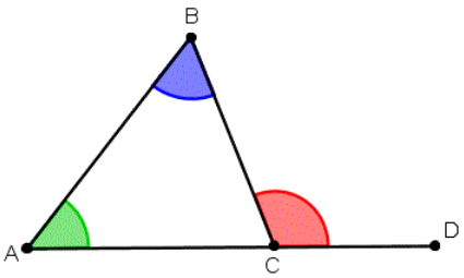 The exterior angle formed is equal to the sum of the two interior opposite angles