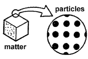 Matter and particulate