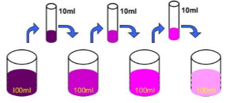 On dilution of a colorful solution