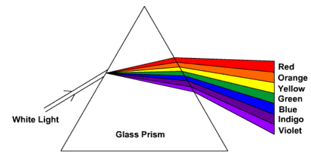 Dispersion of White Light through Prism