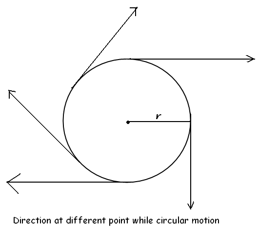 Direction at different point while circular motion