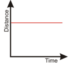 Distance-time Graph in case of Stationary object