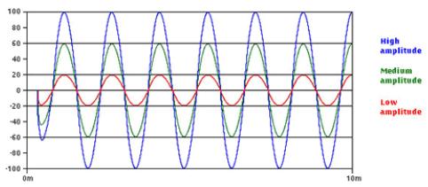Different amplitudes