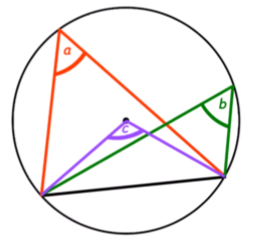 Angles from a common chord which are on the same segment of a circle are always equal.