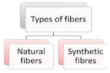 Types of fibres