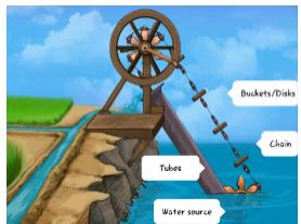 Chain Pump