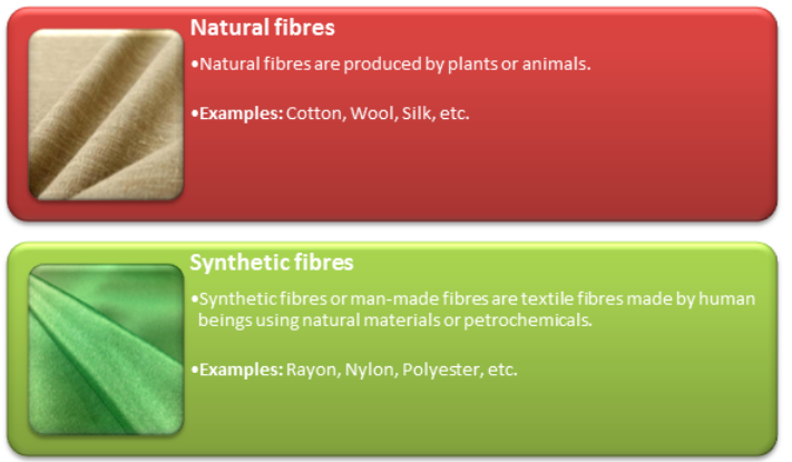 Natural  Fibres and Synthetic Fibres