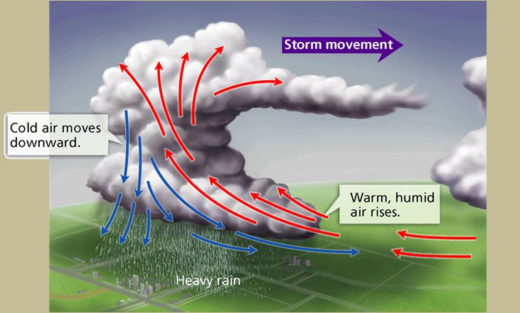 Formation of Thunderstorms