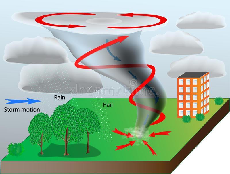 Formation of Tornado