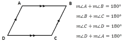 The pair of adjacent angles in a parallelogram will always be a supplementary angle.