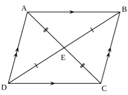 The two diagonals of a parallelogram bisect each other