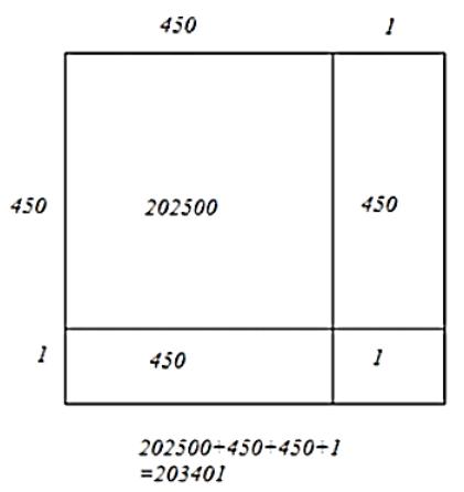 Square of 451