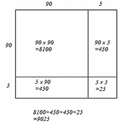Square  of 95