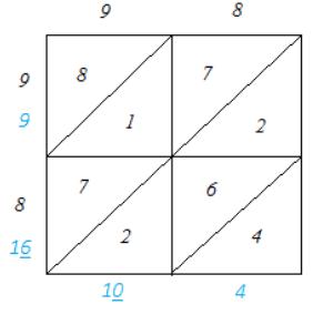 Square of 98