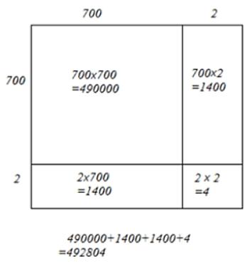 Square of 702