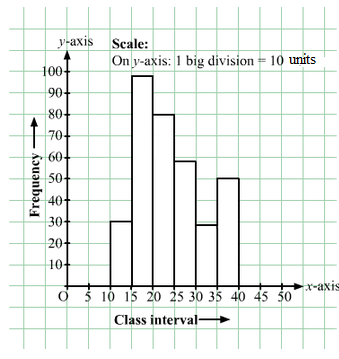 Data Handling II (Graphical Representation of Data as Histograms) Exercise 24.1