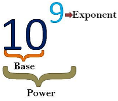 Exponents and Powers