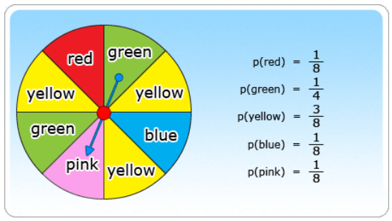 Probability of spinning yellow