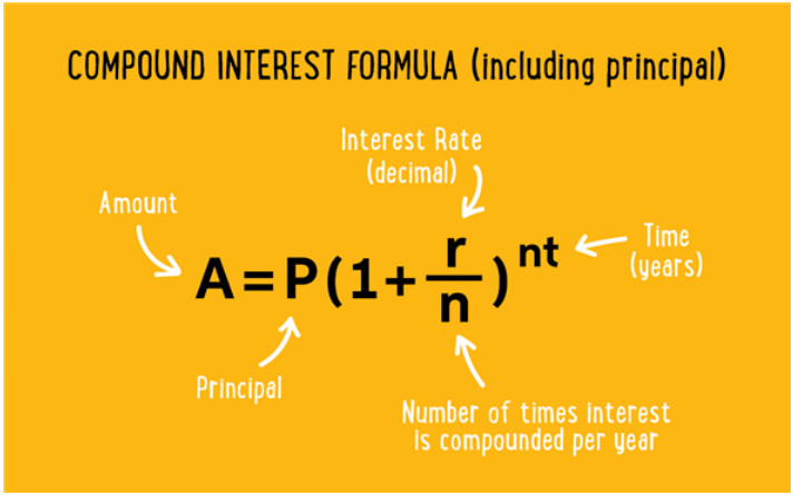 The Formula for the Rate Compounded Half Yearly