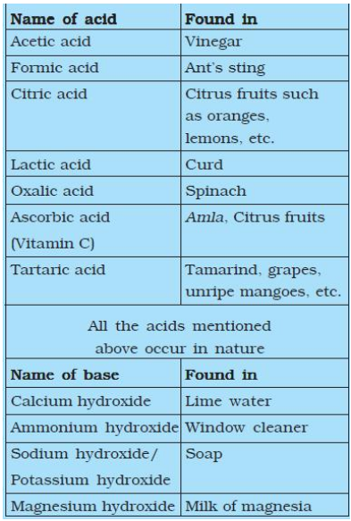 Acids and Bases found in Nature