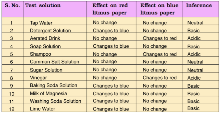 Revision Notes for Science Chapter 5 - Acids, Bases and