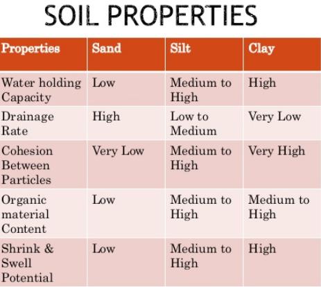 Different Properties of Soils