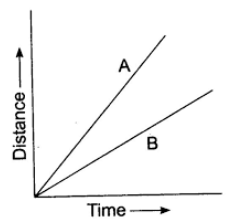 Distance-time graph of two objects