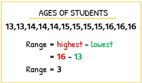 Age of the students