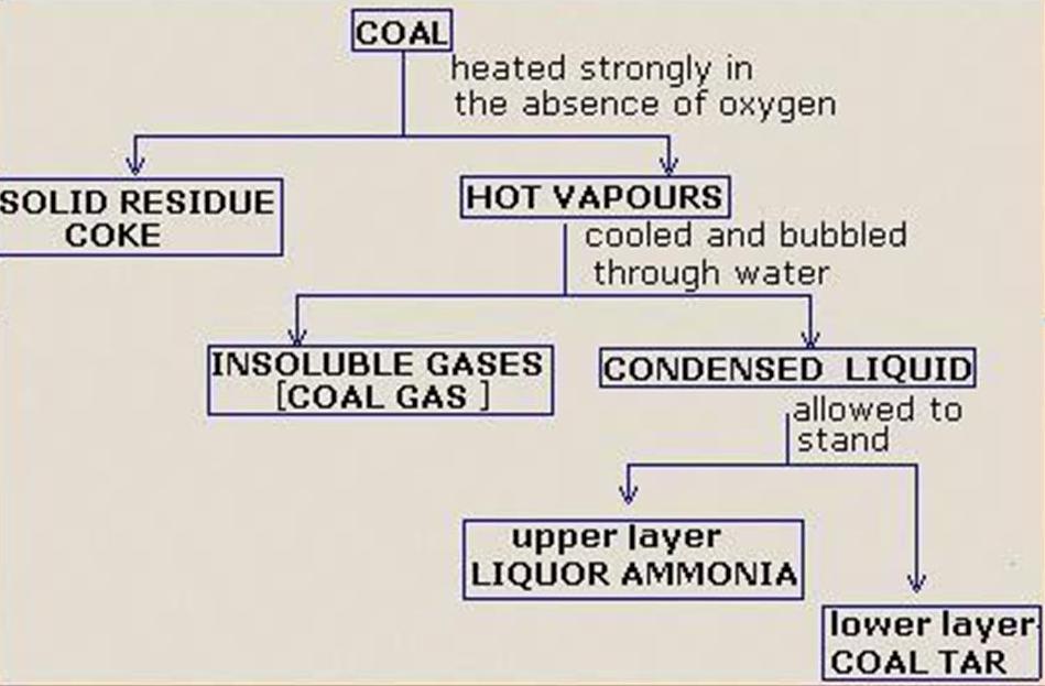 Figure 6 Destructive Distillation Process Flow Chart
