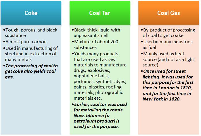 Figure 7 Coal products