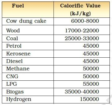 Calorific Value of Common Fuels We Use