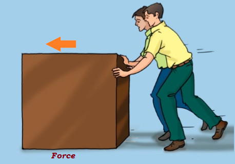 Figure 2 Resultant force is the sum of two forces