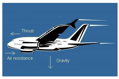 Figure 9 Air Resistance Experienced by Airplane