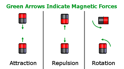 Figure 10 Magnetic Force