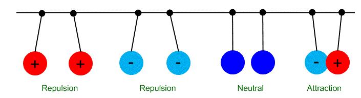 Figure 11 Electrostatic Forces