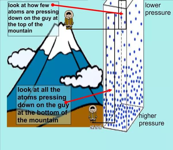 Figure 18 Variation in Atmospheric Pressure
