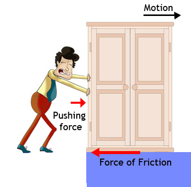 Figure 1 Force of Friction