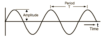 Figure 10 Time Period of a Sound Wave