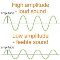 Figure 14 Loudness