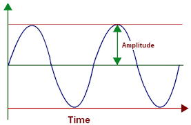Figure 11 Amplitude of a Sound Wave