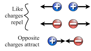 Figure 5 Interaction between Charges