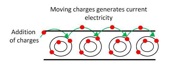 Figure 8 Electric Current
